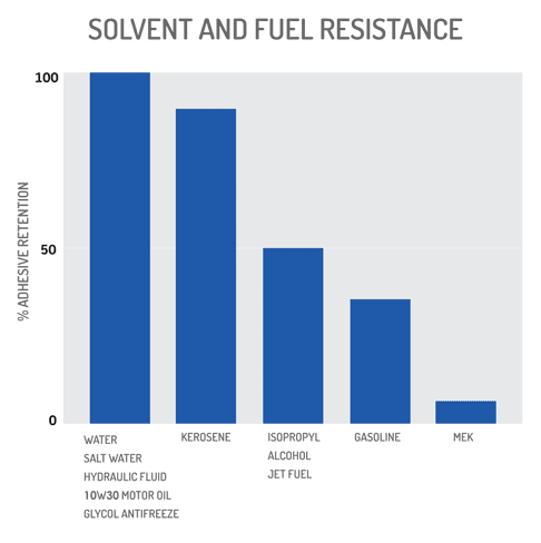 tech data chart solvent fuel resistance