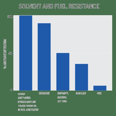 tech data chart solvent fuel resistance