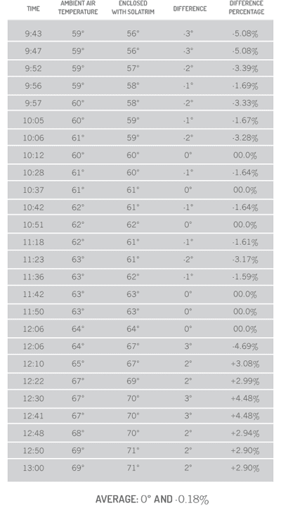 SolaTrim Temperature Differential Table
