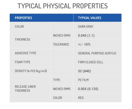 SolaTrim Typical Physical Properties